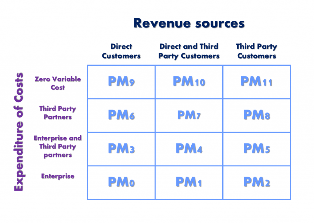 Wei - Zhu Profit Models Matrix